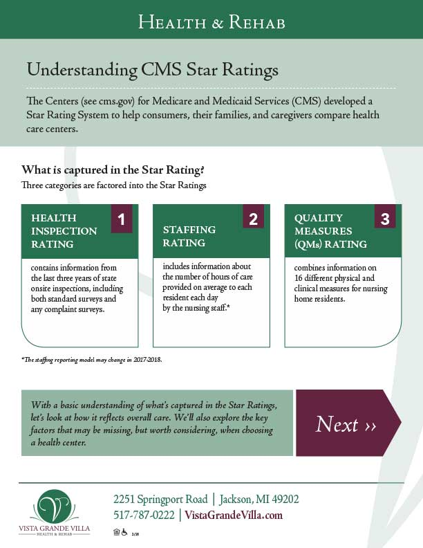 Understanding CMS Star Ratings